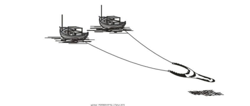 Alat penangkap ikan yang terlarang